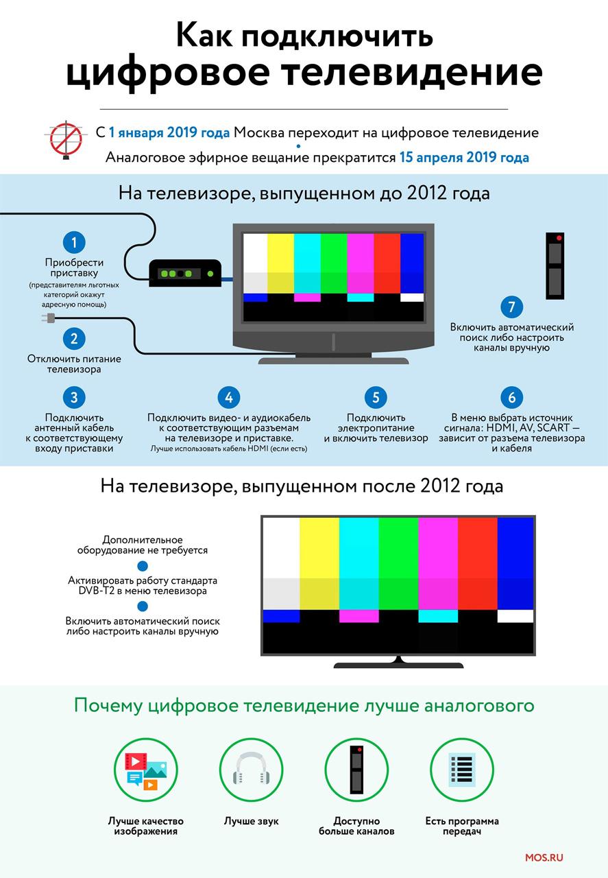 Как подключиться к цифровому телевидению (2)