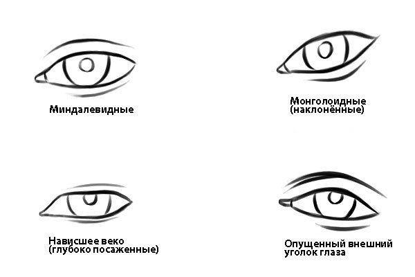 Подробные туториалы аниме глаз (4)