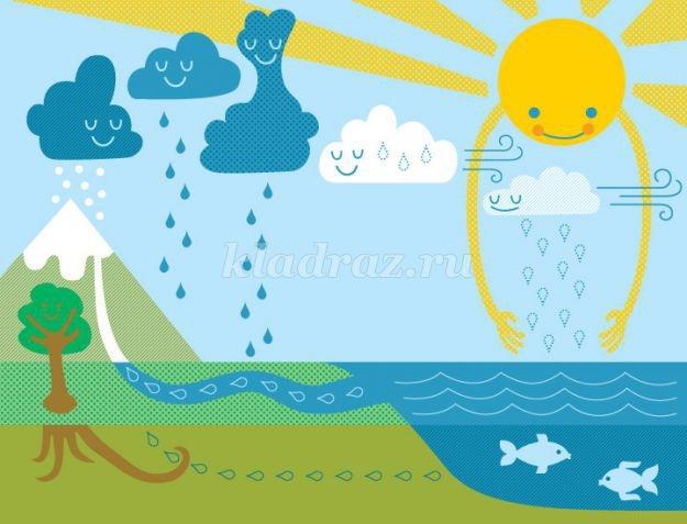 Красивые картинки капельки для детского сада005