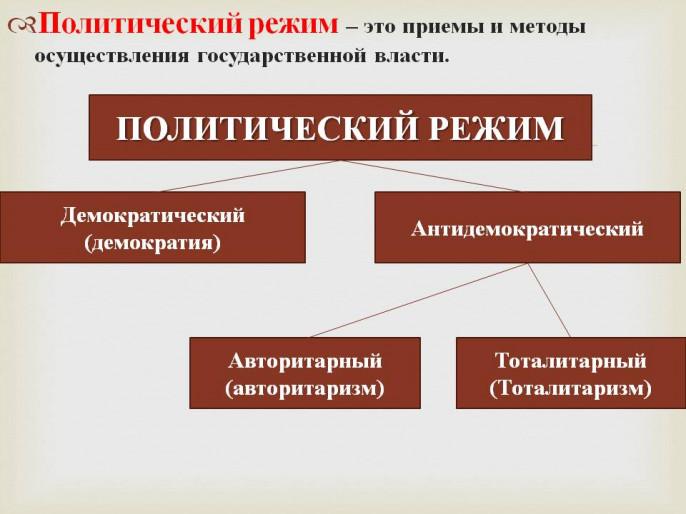 Каковы основные виды политических режимов