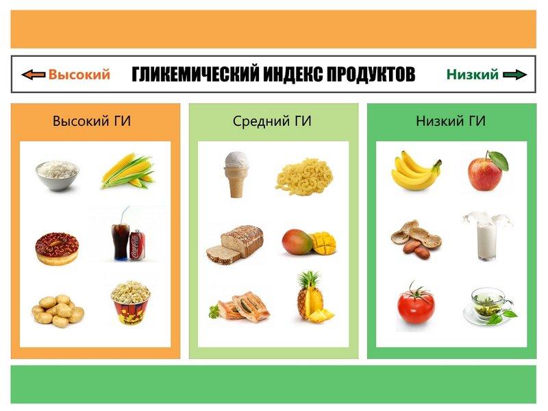 Что такое ГИ продукта и как он помогает похудеть (1)