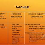 Заполните таблицу «Революции в Европе в 1918-1919 гг.»