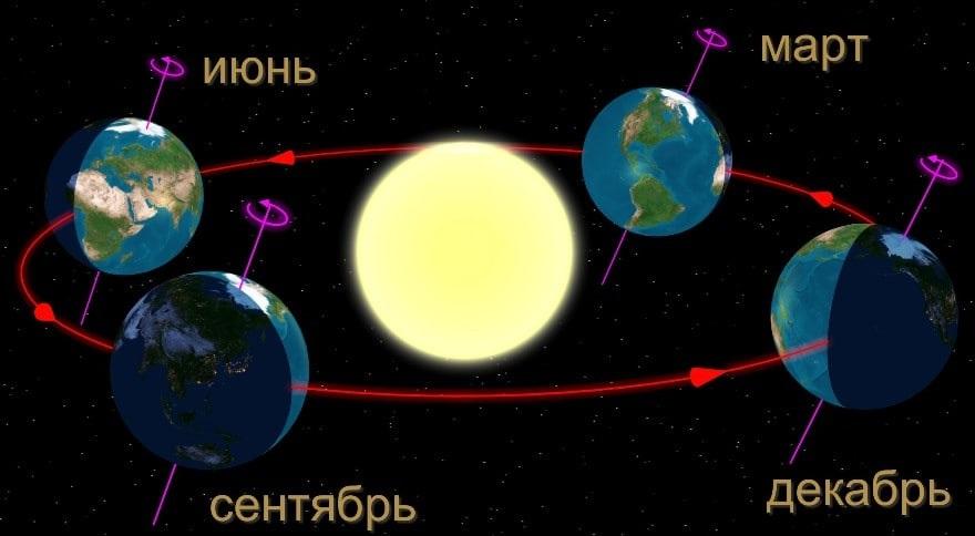 Фото планета земля для детей (11)