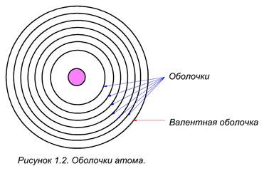 Как называется внешняя оболочка атома