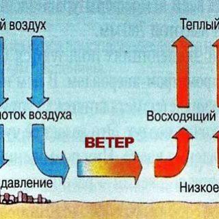 атмосферное давление 2
