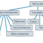 Сколько частей речи в русском языке?